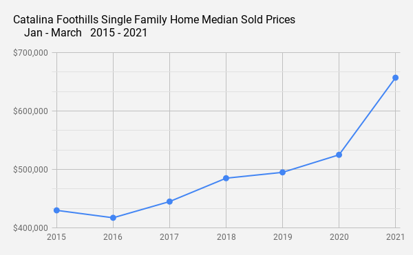 Catalina Foothills Single Family Home Median Sold Prices  _    Jan - March   2015 - 2021