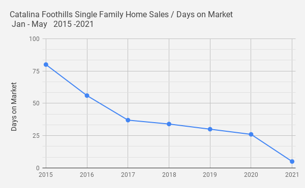 Catalina Foothills Single Family Home Sales _ Days on Market _ Jan - May   2015 -2021