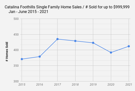 Catalina Foothills Single Family Home Sales _ # Sold up to $999k Jan - June  2015 - 2021
