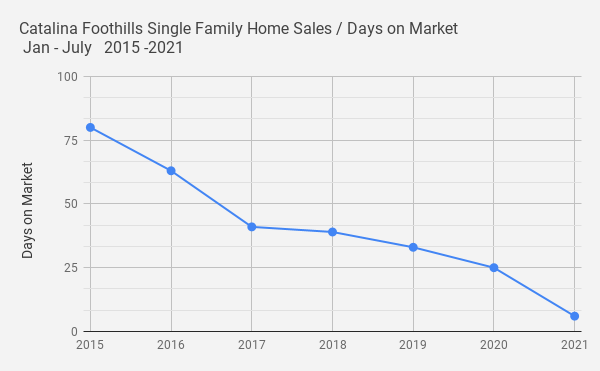 Catalina Foothills Single Family Home Sales _ Days on Market_ Jan - July   2015 -2021