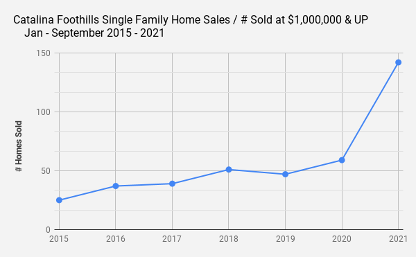 Catalina Foothills Single Family Home Sales _ # Sold at $1 000 000 & UP _    Jan - September 2015 - 2021