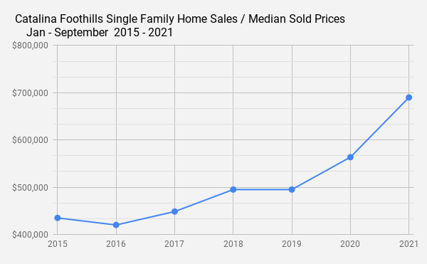 Catalina Foothills Single Family Home Sales _ Median Sold Prices _    Jan - September  2015 - 2021