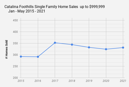 Catalina Foothills Single Family Home Sales up to $999 999