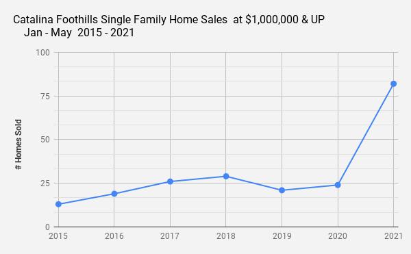Catalina Foothills Single Family Home Sales  at $1 000 000 & UP _    Jan - May  2015 - 2021