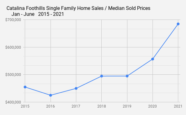 Catalina Foothills Single Family Home Sales _ Median Sold Prices  Jan - June   2015 - 2021