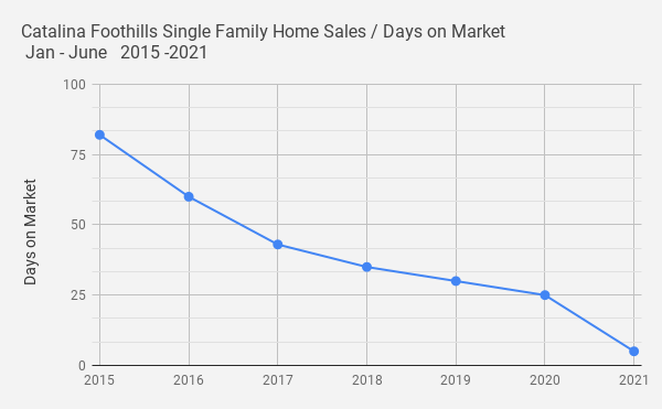 Catalina Foothills Single Family Home Sales _ Days on Market  Jan - June   2015 -2021
