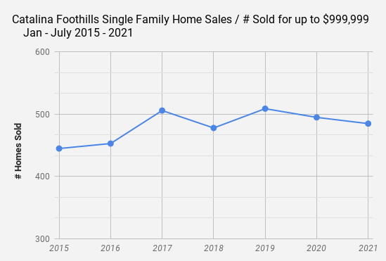 Catalina Foothills Single Family Home Sales Data July 2021 Sales up to $999k