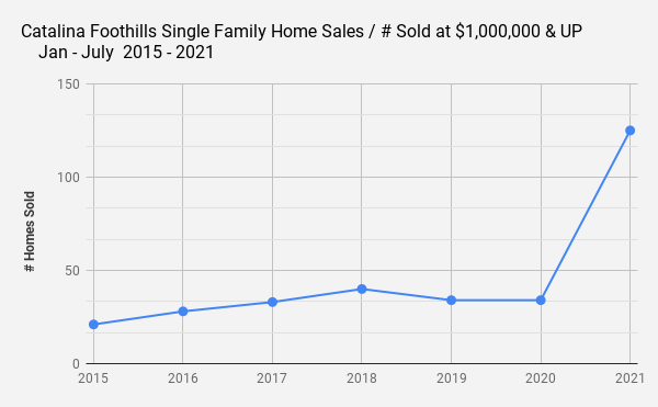 Catalina Foothills Single Family Home Sales _ # Sold at $1 000 000 & UP    Jan - July  2015 - 2021