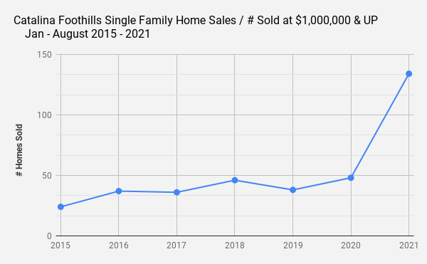 Catalina Foothills Single Family Home Sales _ # Sold at $1 000 000 & UP  _    Jan - August 2015 - 2021