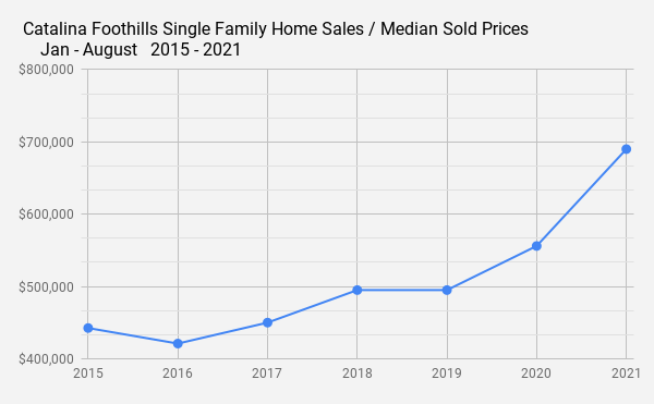 Catalina Foothills Single Family Home Sales _ Median Sold Prices_    Jan - August   2015 - 2021